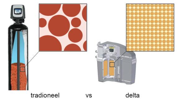 harsen traditionele versus delta waterontkalker